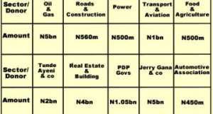 Govs, businessmen, others donate N21.27bn to Jonathan