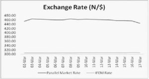 Naira exchange rate -
