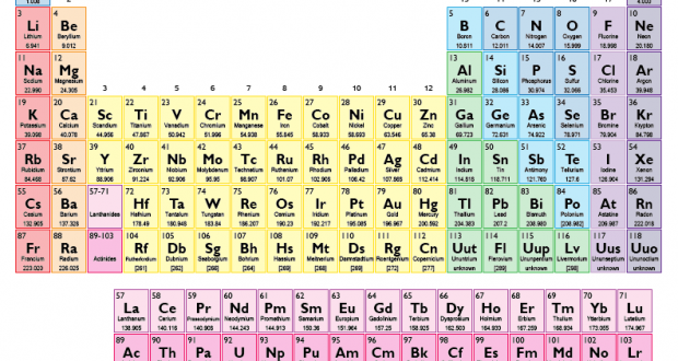 Periodic table chemistry textbooks out of date as scientists periodic table chemistry textbooks out of date as scientists discover 4 new elements thecitizen its all about you urtaz Images